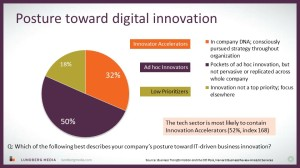 Innovation Accelerators breakdown