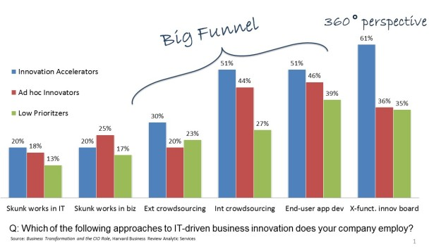 Innovation Process_Big Funnel