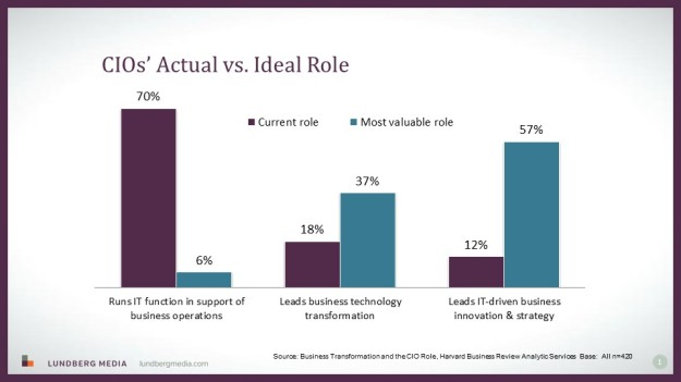 CIOs' actual vs ideal role slide